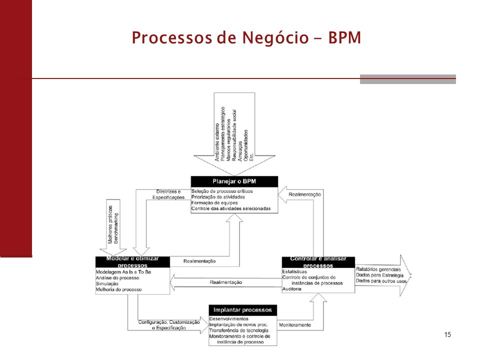 15 Processos de Negócio - BPM