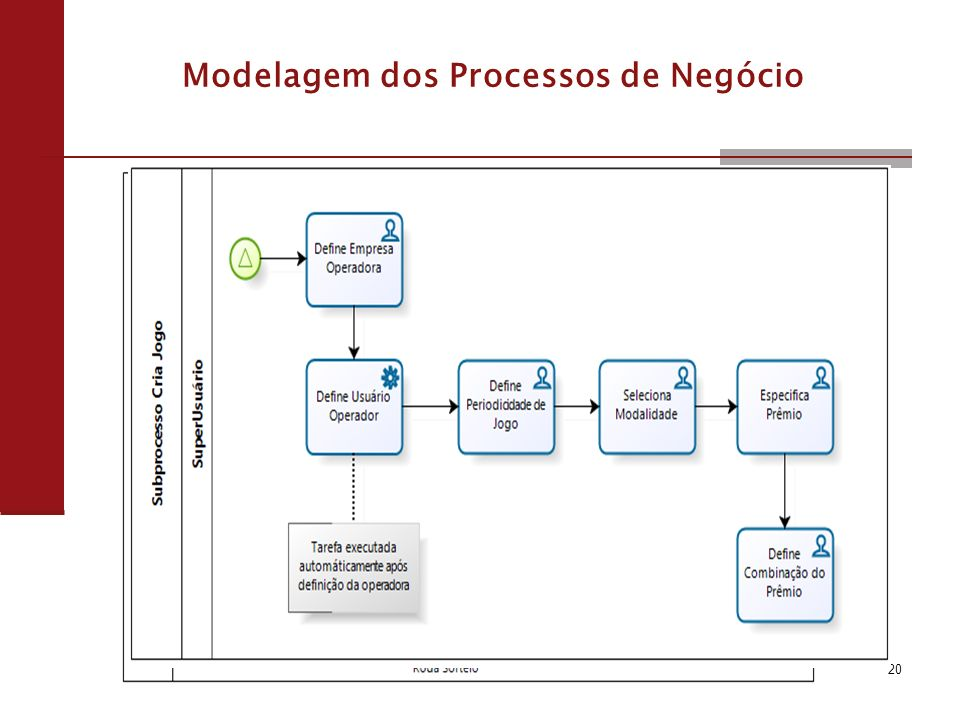 20 Modelagem dos Processos de Negócio
