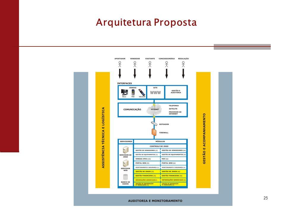 25 Arquitetura Proposta