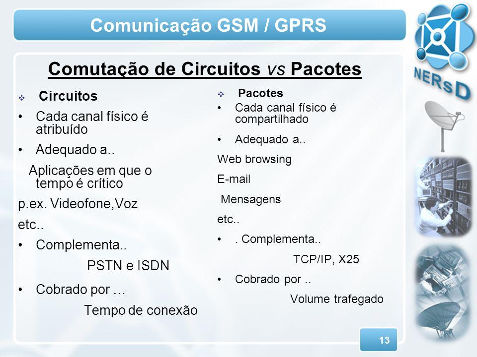 13 Comunicação GSM / GPRS Circuitos Cada canal físico é atribuído Adequado a.. Aplicações em que o tempo é crítico p.ex. Videofone,Voz etc.. Complemen