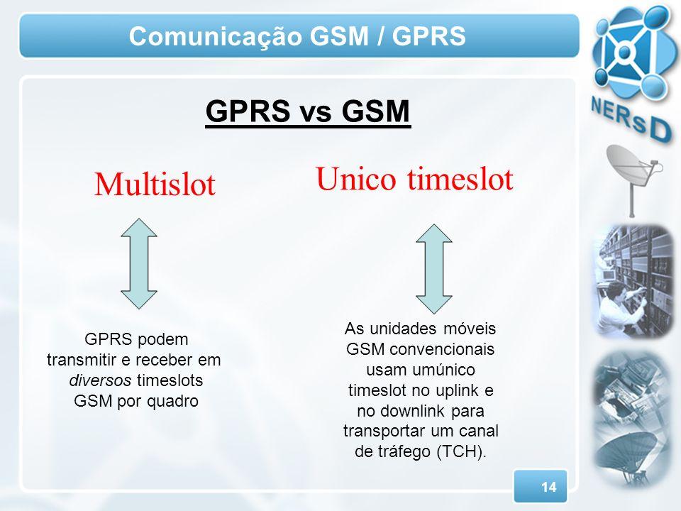 14 Comunicação GSM / GPRS GPRS podem transmitir e receber em diversos timeslots GSM por quadro As unidades móveis GSM convencionais usam umúnico times