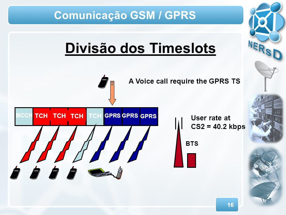 16 Comunicação GSM / GPRS BTS BCCH GPRS TCH User rate at CS2 = 40.2 kbps TCH A Voice call require the GPRS TS Divisão dos Timeslots