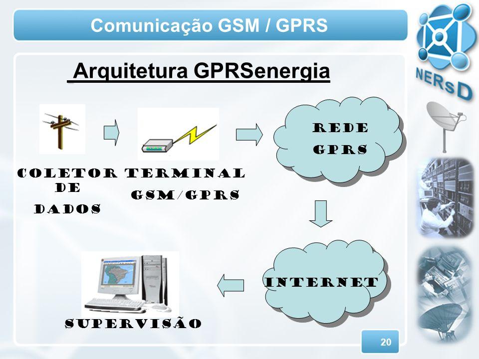 20 Comunicação GSM / GPRS INTERNET REDE GPRS SUPERVISÃO Terminal GSM/GPRS COLETOR DE DADOS Arquitetura GPRSenergia