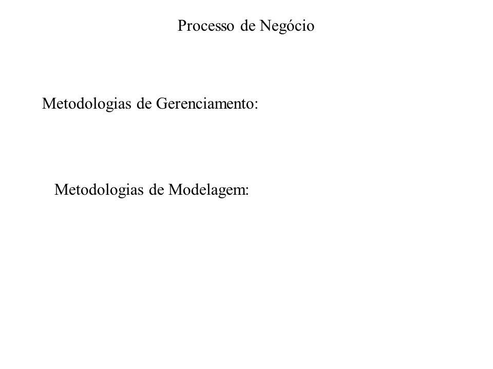 Processo de Negócio Metodologias de Gerenciamento: Metodologias de Modelagem: