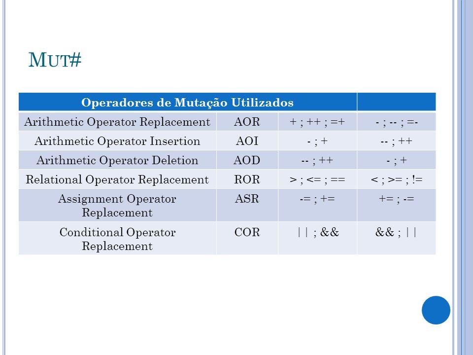 M UT # Operadores de Mutação Utilizados Arithmetic Operator ReplacementAOR+ ; ++ ; =+- ; -- ; =- Arithmetic Operator InsertionAOI- ; +-- ; ++ Arithmet