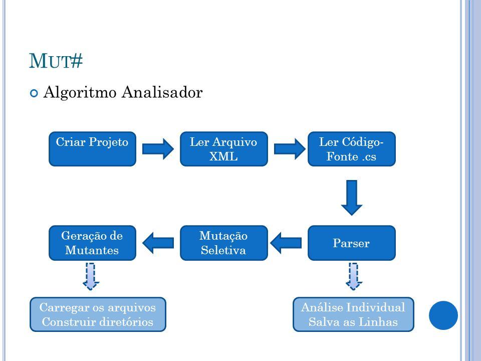 M UT # Algoritmo Analisador Criar ProjetoLer Arquivo XML Ler Código- Fonte.cs Parser Mutação Seletiva Geração de Mutantes Análise Individual Salva as