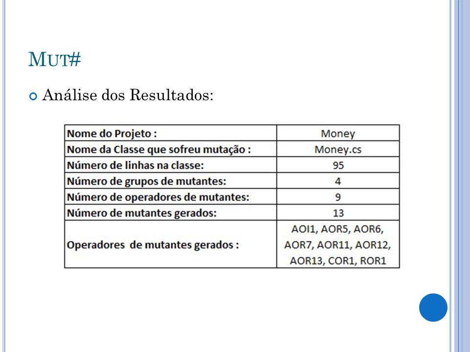 M UT # Análise dos Resultados: