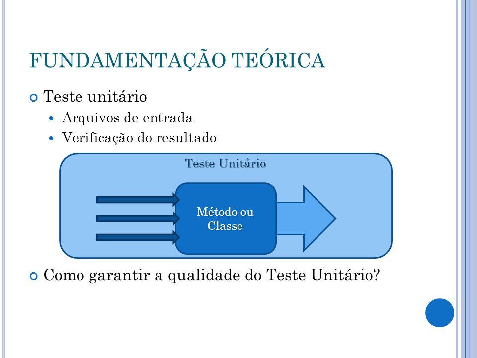 FUNDAMENTAÇÃO TEÓRICA Teste unitário Arquivos de entrada Verificação do resultado Como garantir a qualidade do Teste Unitário? Teste Unitário Método o