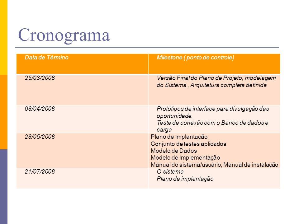 Cronograma Data de TérminoMilestone ( ponto de controle) 25/03/2008Versão Final do Plano de Projeto, modelagem do Sistema, Arquitetura completa defini