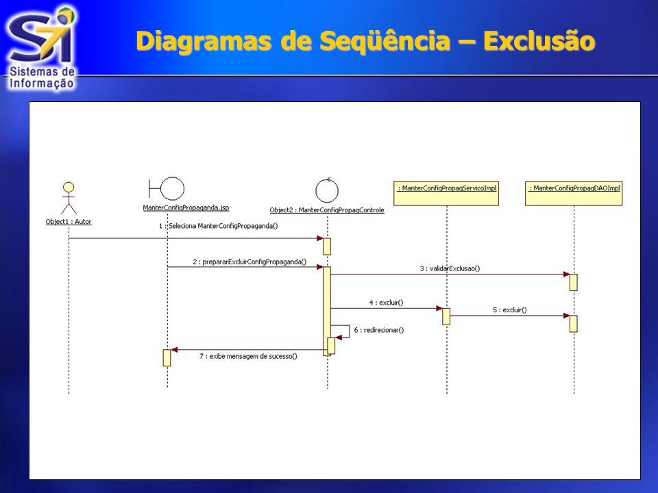 Diagramas de Seqüência – Exclusão