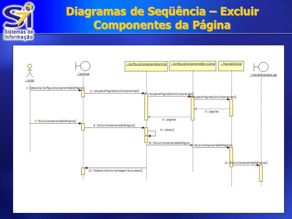 Diagramas de Seqüência – Excluir Componentes da Página