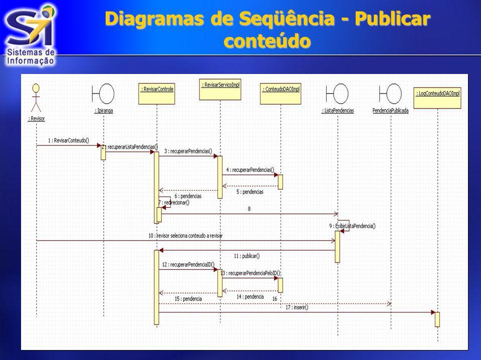 Diagramas de Seqüência - Publicar conteúdo