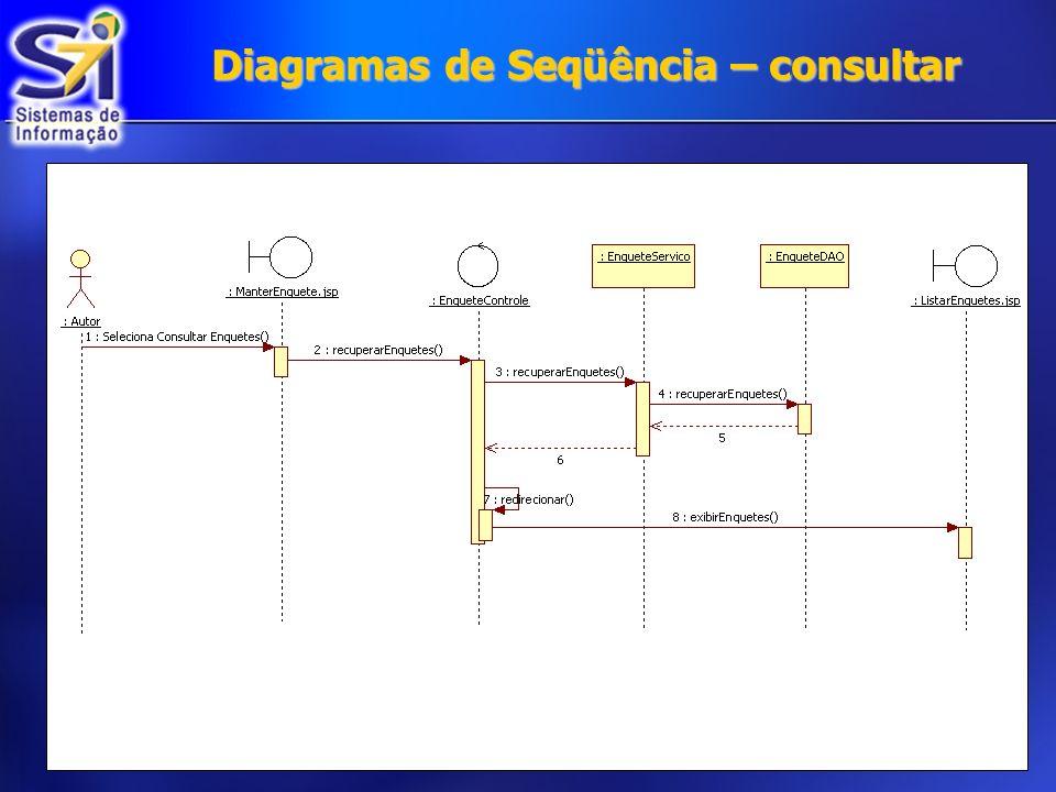 Diagramas de Seqüência – consultar