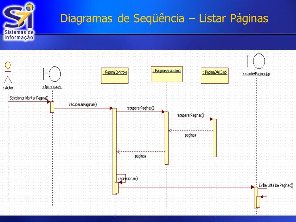 Diagramas de Seqüência – Listar Páginas