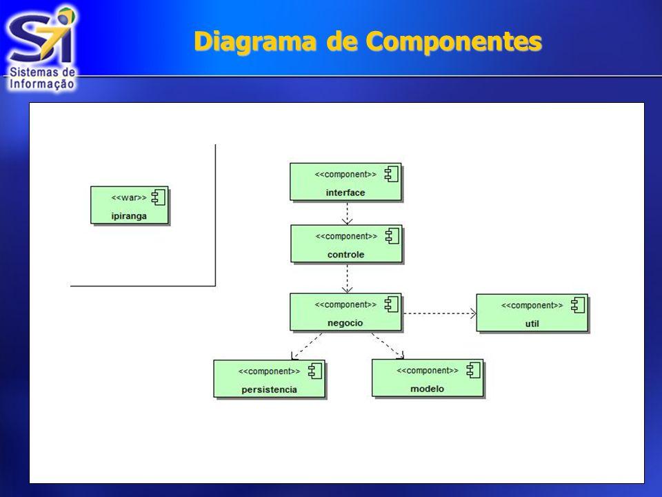 Diagrama de Seqüencia do Fluxo principal Manter Contatos: