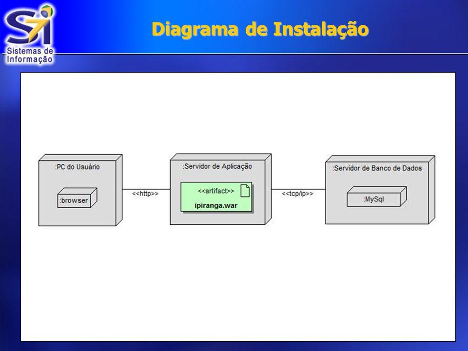 Diagrama de Instalação