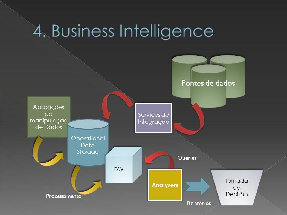 Aplicações de manipulação de Dados Operational Data Storage DW Serviços de Integração Fontes de dados Analysers Tomada de Decisão Relatórios Processam