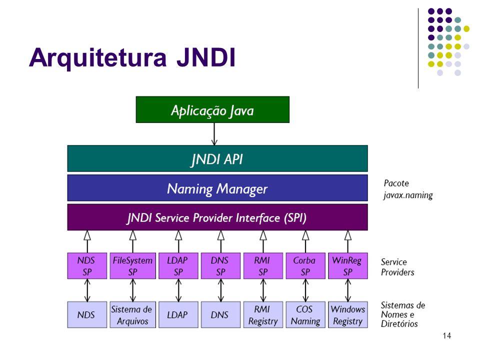 15 Principais Classes JNDI A API JNDI consiste de cinco pacotes O principal pacote é javax.naming que contém as principais classes e interfaces Context: interface onde se pode recuperar, ligar, desligar e renomear objetos, e criar e destruir contextos InitialContext: ponto de partida (raiz) para todas as operações Name: abstração de um nome.