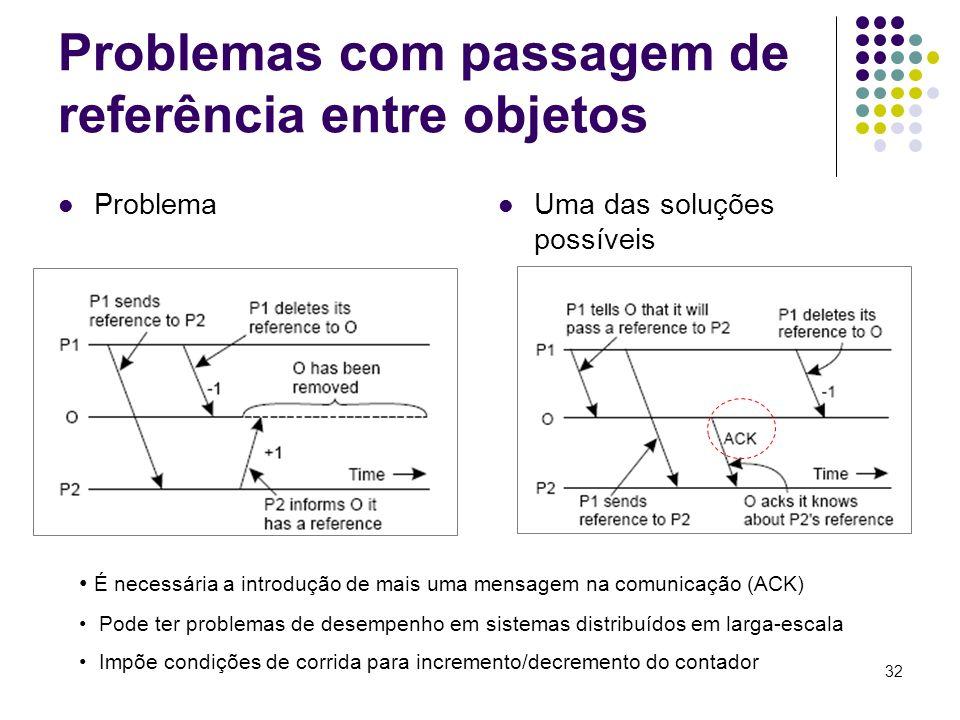 32 Problemas com passagem de referência entre objetos Problema Uma das soluções possíveis É necessária a introdução de mais uma mensagem na comunicaçã