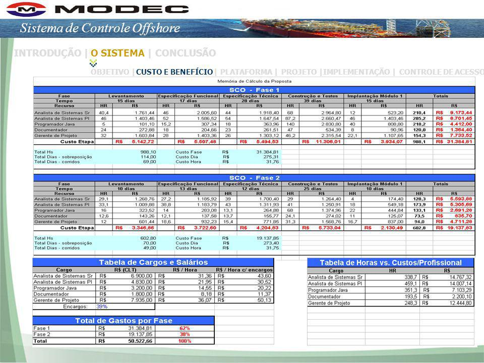 Slide 8/16 INTRODUÇÃO |O SISTEMA |CONCLUSÃO OBJETIVO | CUSTO E BENEFÍCIO|PLATAFORMA | PROJETO |IMPLEMENTAÇÃO |CONTROLE DE ACESSO Sistema de Controle O
