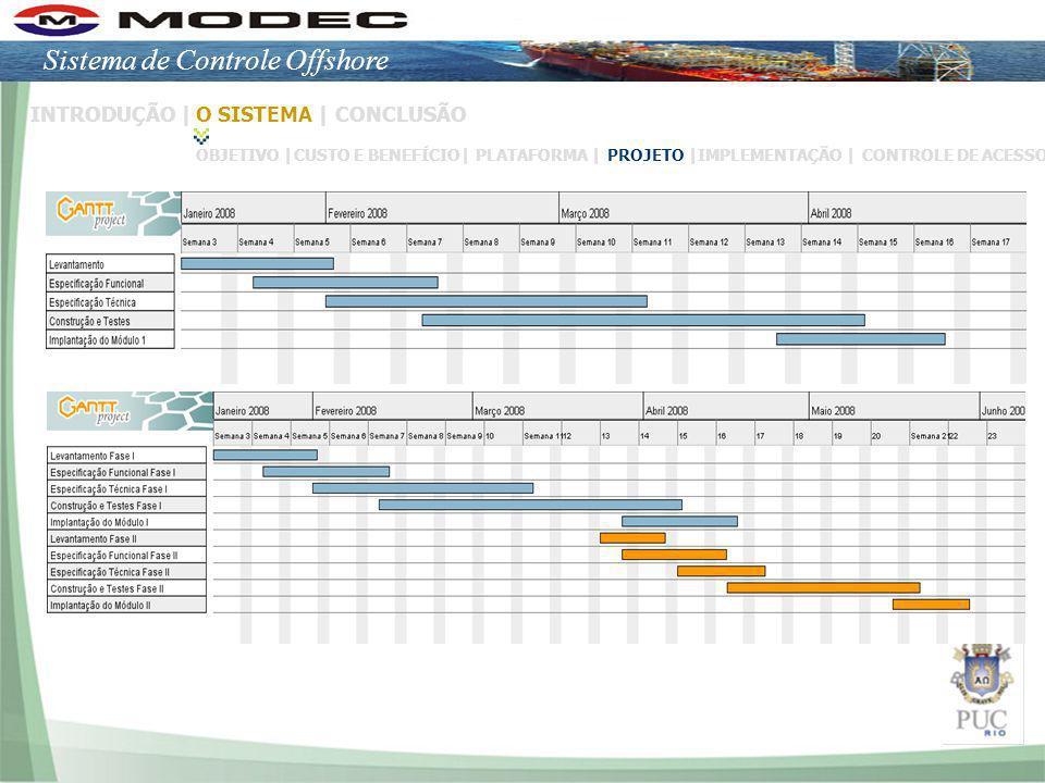 Slide 10/16 INTRODUÇÃO |O SISTEMA |CONCLUSÃO OBJETIVO | CUSTO E BENEFÍCIO|PLATAFORMA | PROJETO |IMPLEMENTAÇÃO |CONTROLE DE ACESSO Sistema de Controle