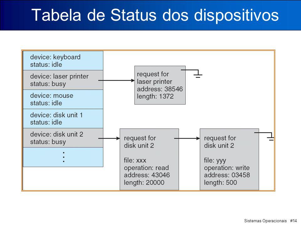 Sistemas Operacionais #14 Tabela de Status dos dispositivos