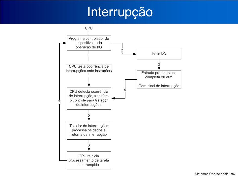 Sistemas Operacionais #4 Interrupção