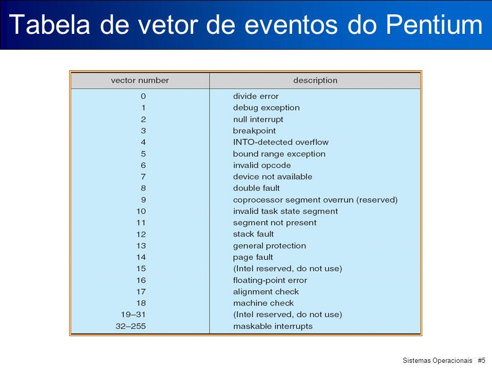 Sistemas Operacionais #5 Tabela de vetor de eventos do Pentium