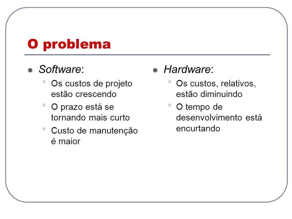 O problema Software: Os custos de projeto estão crescendo O prazo está se tornando mais curto Custo de manutenção é maior Hardware: Os custos, relativ