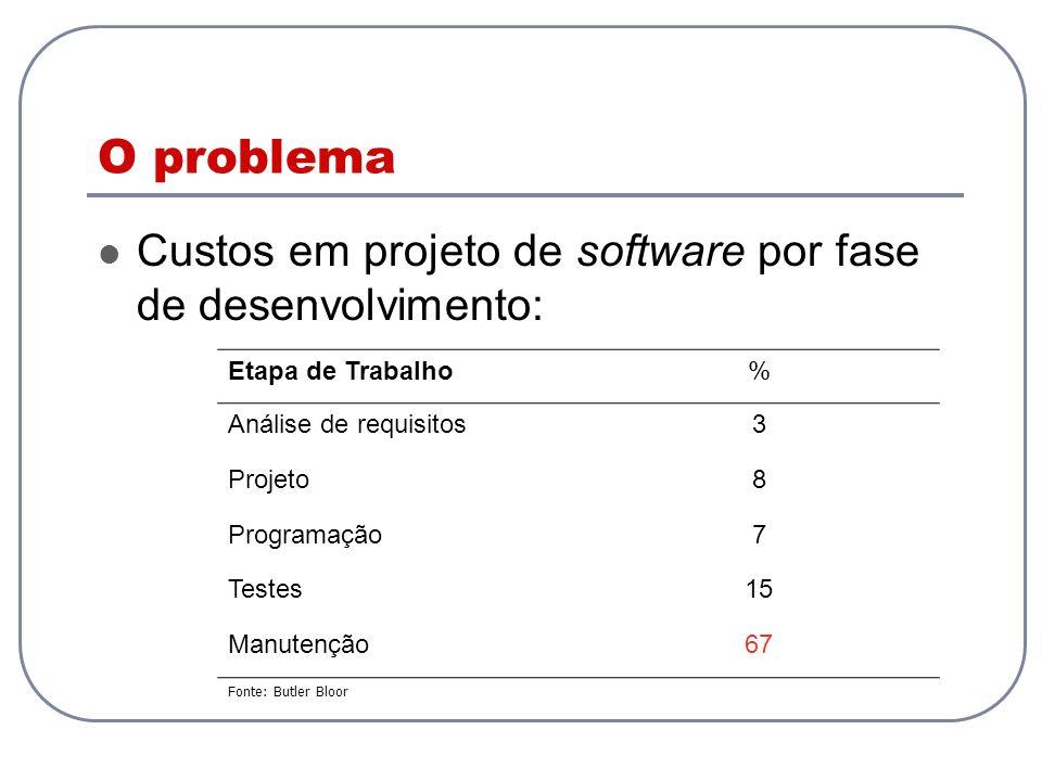 O problema Custos em projeto de software por fase de desenvolvimento: Etapa de Trabalho% Análise de requisitos3 Projeto8 Programação7 Testes15 Manuten