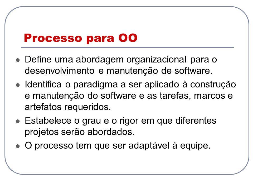 Processo para OO Define uma abordagem organizacional para o desenvolvimento e manutenção de software. Identifica o paradigma a ser aplicado à construç