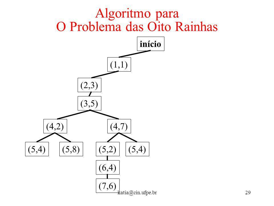 katia@cin.ufpe.br29 Algoritmo para O Problema das Oito Rainhas início (1,1) (2,3) (3,5) (4,2) (5,4)(5,8) (4,7) (5,2) (6,4) (7,6) (5,4)