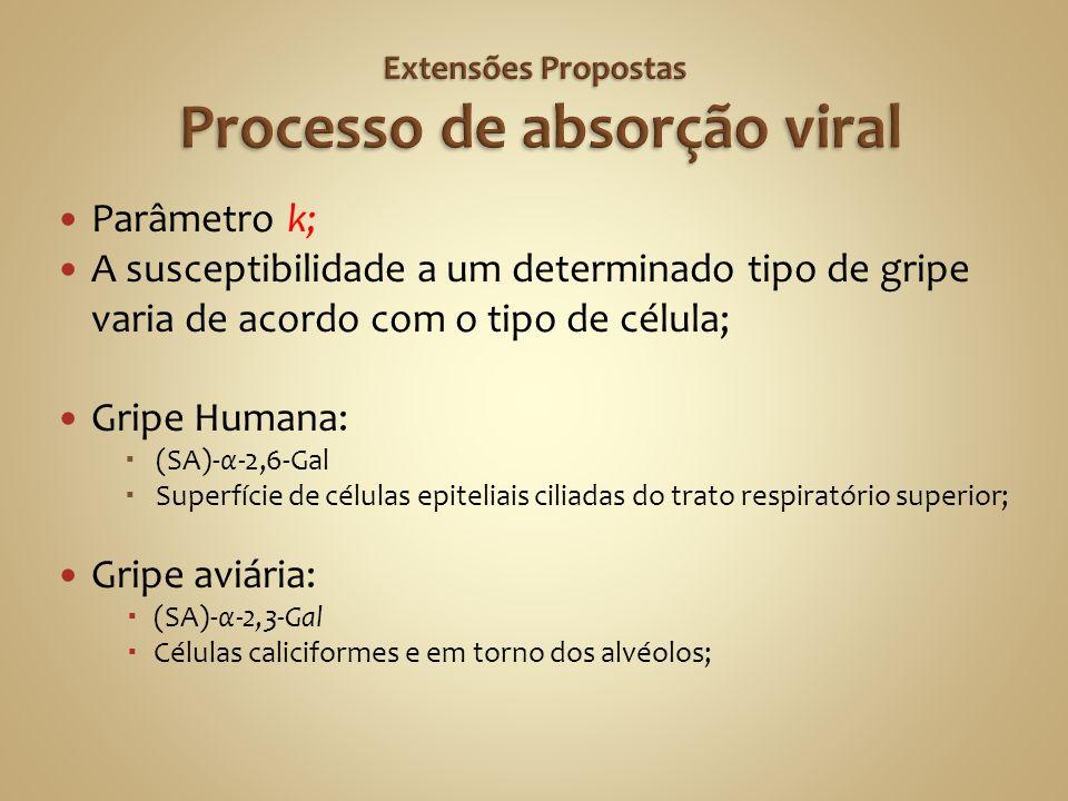 Parâmetro k; A susceptibilidade a um determinado tipo de gripe varia de acordo com o tipo de célula; Gripe Humana: (SA)-α-2,6-Gal Superfície de célula