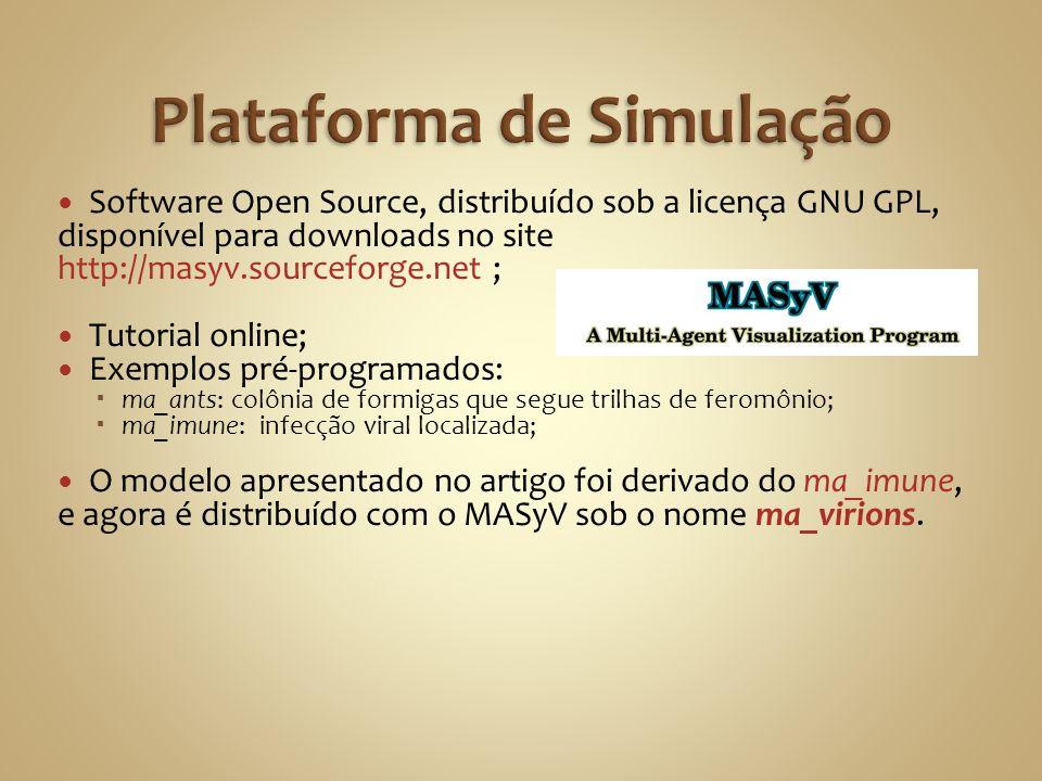 Software Open Source, distribuído sob a licença GNU GPL, disponível para downloads no site http://masyv.sourceforge.net ; Tutorial online; Exemplos pr