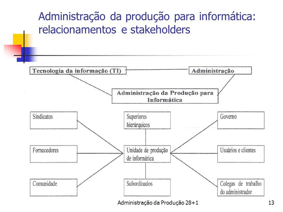 Administração da produção para informática: relacionamentos e stakeholders Administração da Produção 28+113