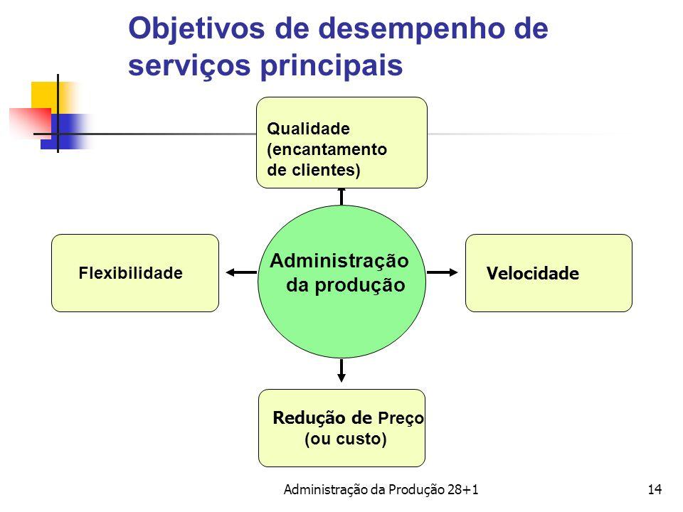 Objetivos de desempenho de serviços principais Administração da produção Flexibilidade Qualidade (encantamento de clientes) Velocidade Redução de Preç