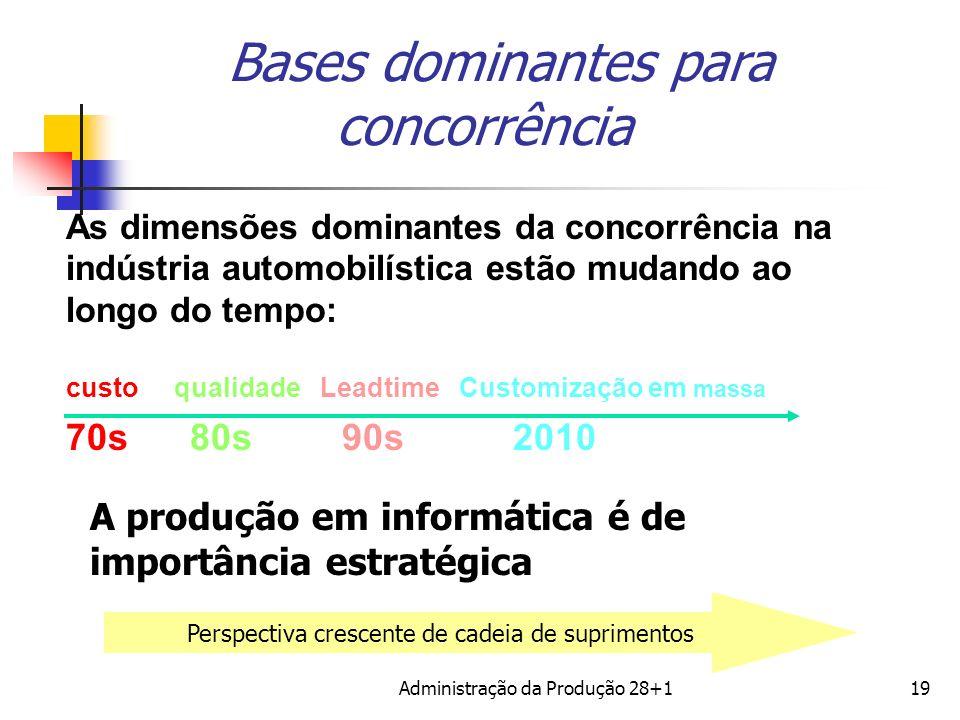 As dimensões dominantes da concorrência na indústria automobilística estão mudando ao longo do tempo: custo qualidade Leadtime Customização em massa 7