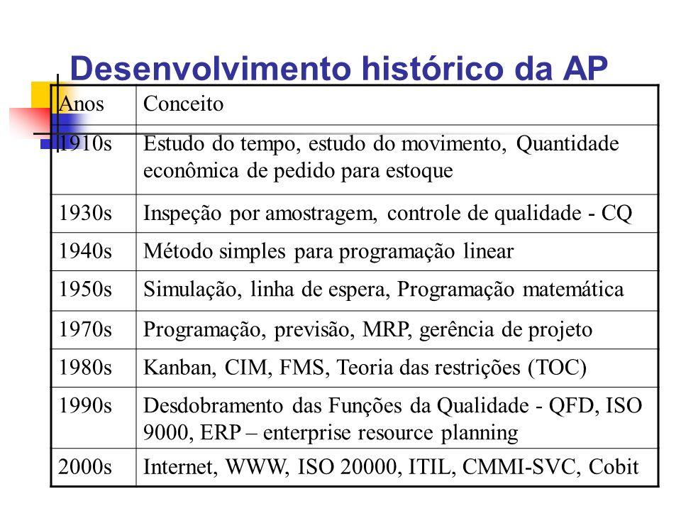 Desenvolvimento histórico da AP AnosConceito 1910sEstudo do tempo, estudo do movimento, Quantidade econômica de pedido para estoque 1930sInspeção por