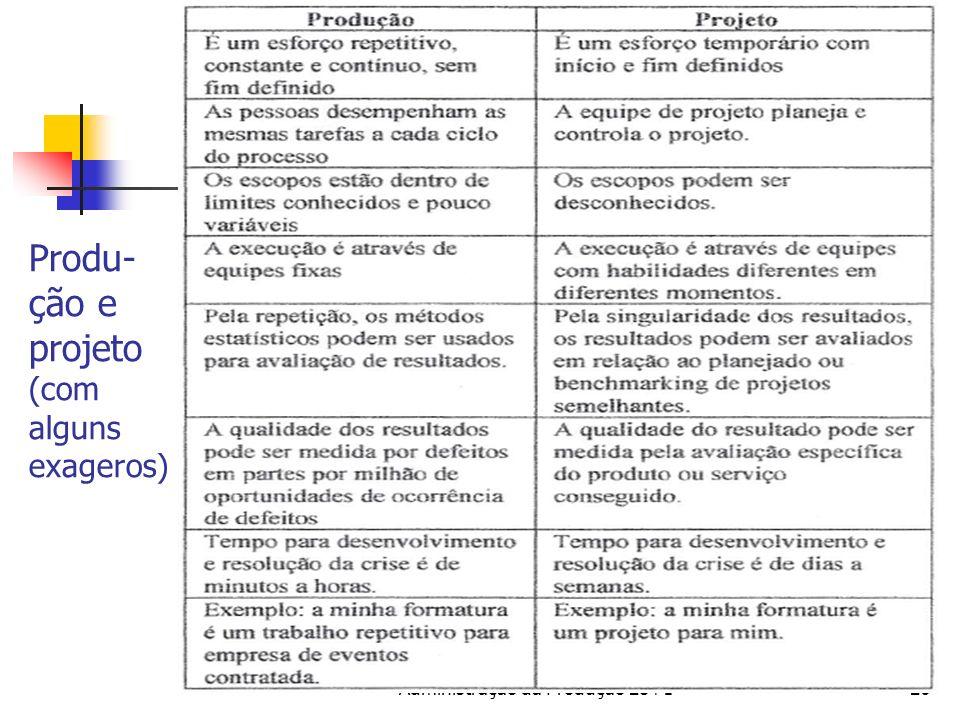 Produ- ção e projeto (com alguns exageros) Administração da Produção 28+126