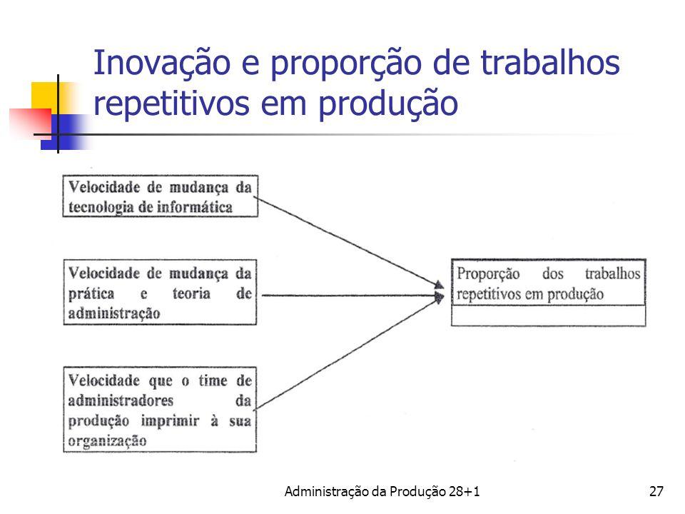 Inovação e proporção de trabalhos repetitivos em produção Administração da Produção 28+127