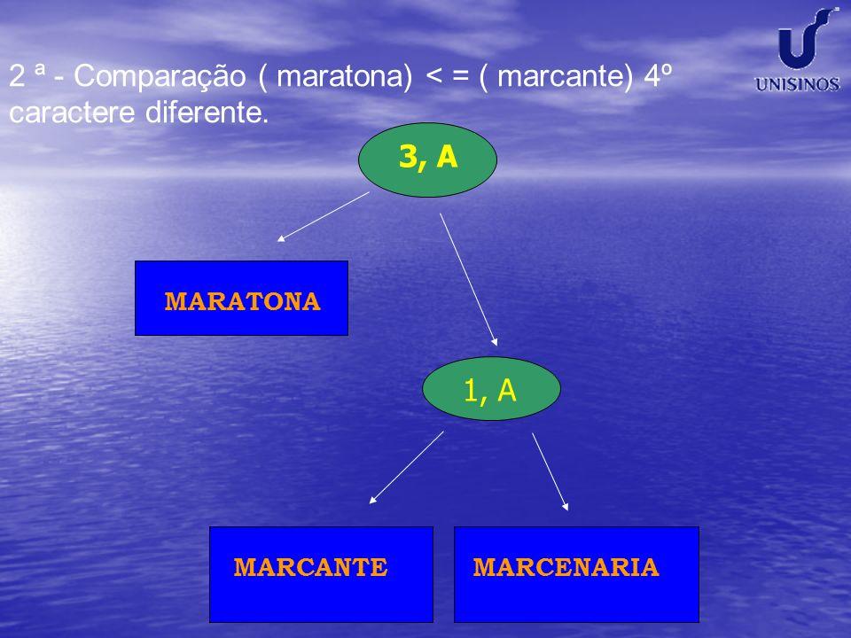 1, A 3, A MARCANTEMARCENARIA MARATONA 2 ª - Comparação ( maratona) < = ( marcante) 4º caractere diferente.