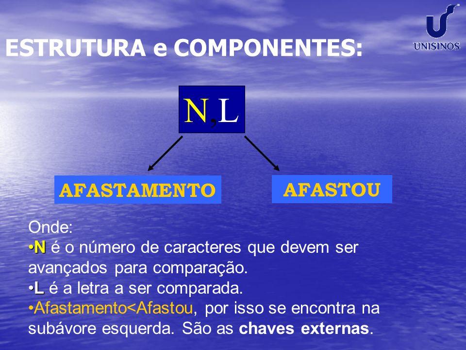 ESTRUTURA e COMPONENTES: N,LN,L AFASTAMENTO AFASTOU Onde: NN é o número de caracteres que devem ser avançados para comparação. LL é a letra a ser comp