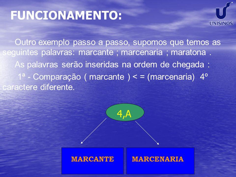 FUNCIONAMENTO: Outro exemplo passo a passo, supomos que temos as seguintes palavras: marcante ; marcenaria ; maratona.As palavras serão inseridas na ordem de chegada : 1ª - Comparação ( marcante ) < = (marcenaria) 4º caractere diferente.