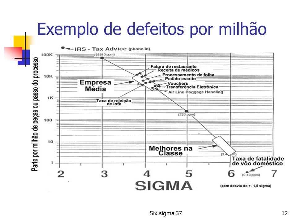 Six sigma 3712 Exemplo de defeitos por milhão