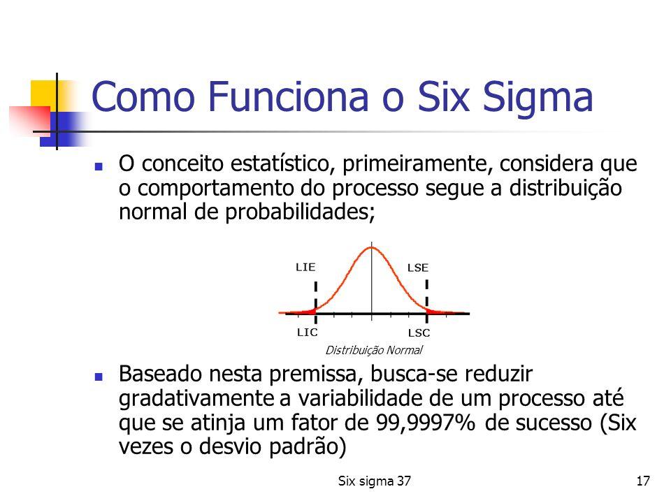 Six sigma 3717 Como Funciona o Six Sigma O conceito estatístico, primeiramente, considera que o comportamento do processo segue a distribuição normal