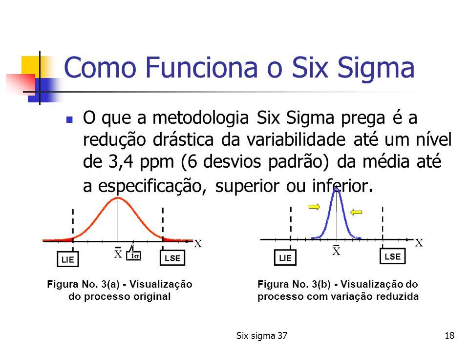 Six sigma 3718 Como Funciona o Six Sigma O que a metodologia Six Sigma prega é a redução drástica da variabilidade até um nível de 3,4 ppm (6 desvios
