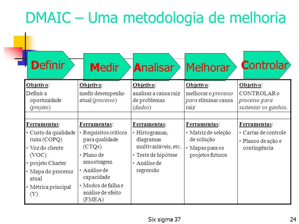 DMAIC – Uma metodologia de melhoria Definir MedirAnalisarMelhorar Controlar Objetivo: Definir a oportunidade (projeto) Objetivo: medir desempenho atua