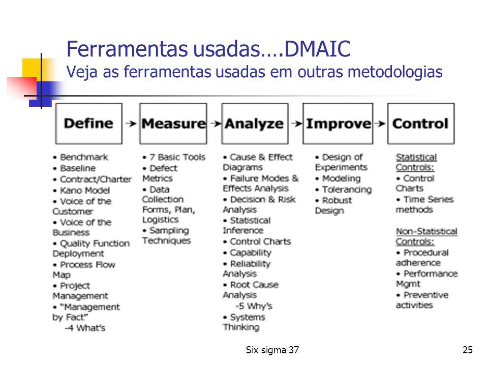 25 Ferramentas usadas….DMAIC Veja as ferramentas usadas em outras metodologias