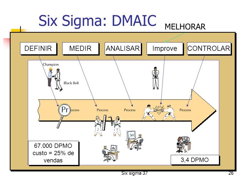 Six sigma 3726 3,4 DPMO 67.000 DPMO custo = 25% de vendas 67.000 DPMO custo = 25% de vendas DEFINIR CONTROLAR Improve ANALISAR MEDIR Six Sigma: DMAIC