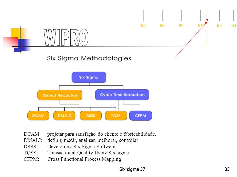 35 DCAM: projetar para satisfação do cliente e fabricabilidade. DMAIC: definir, medir, analisar, melhorar, controlar DSSS: Developing Six Sigma Softwa